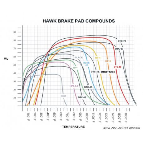 Brzdové dosky HAWK performance Predné brzdové dosky Hawk HB119N.594, Street performance, min-max 37°C-427°C   race-shop.sk